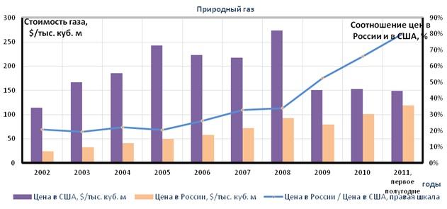 стоимость природного газа нижний новгород автобусов
